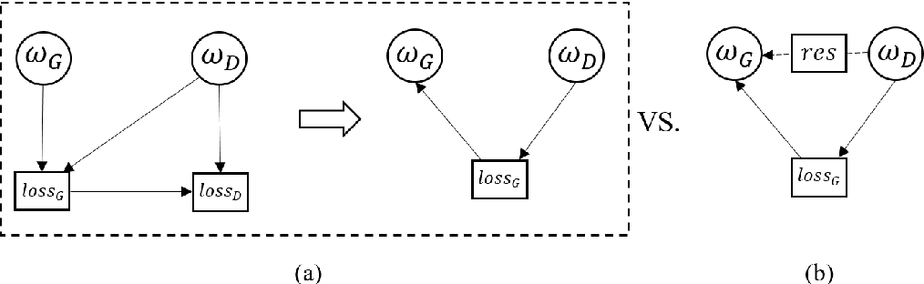 Figure 2 for Restrained Generative Adversarial Network against Overfitting in Numeric Data Augmentation