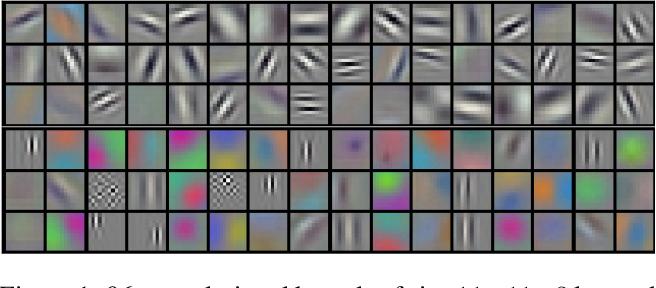 Figure 1 for Filter Bank Regularization of Convolutional Neural Networks