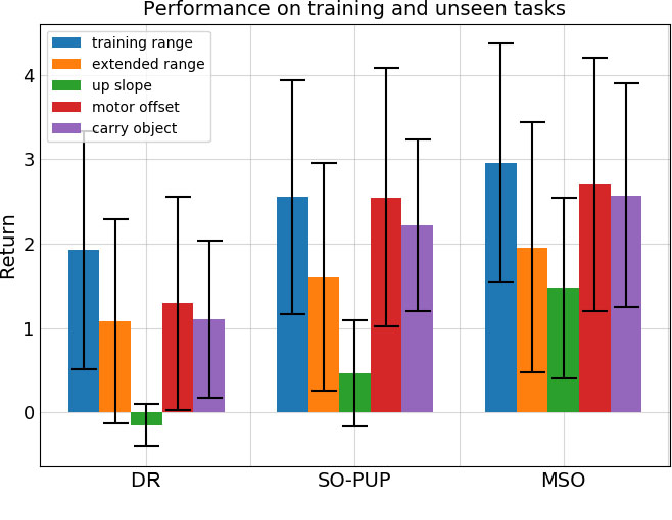 Figure 4 for Learning Fast Adaptation with Meta Strategy Optimization