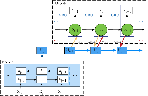 Figure 1 for Neural Machine Translation with Key-Value Memory-Augmented Attention