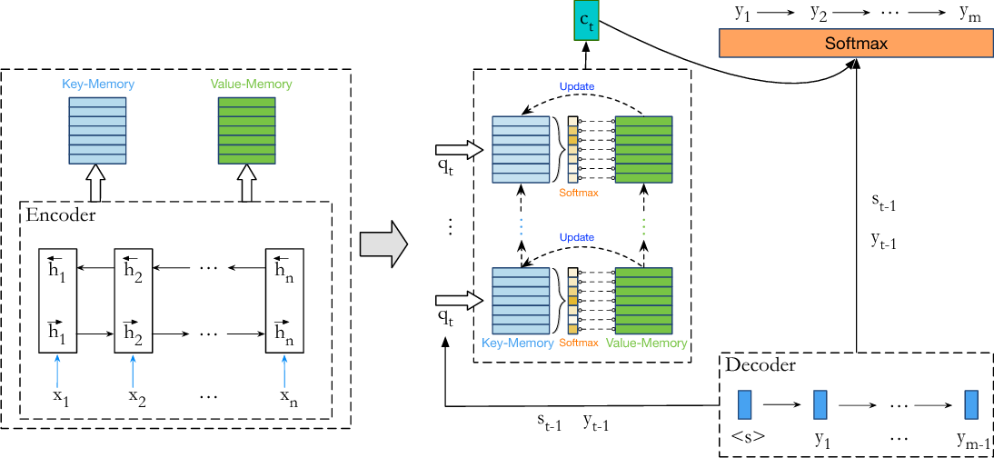 Figure 3 for Neural Machine Translation with Key-Value Memory-Augmented Attention