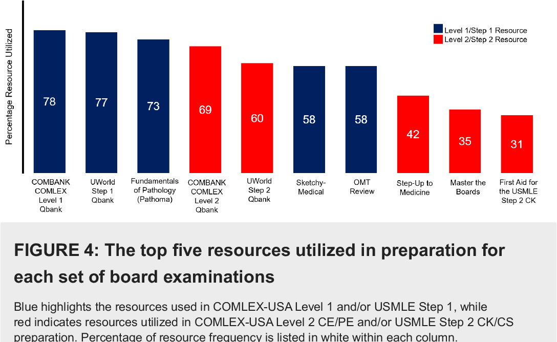 PDF] The Cost of Board Examination and Preparation: An Overlooked