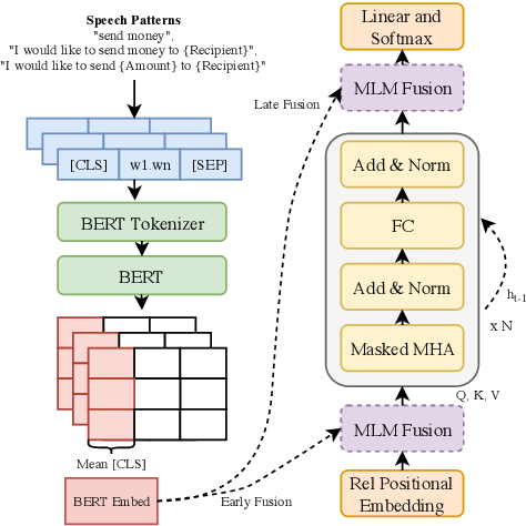 """Figure 1 for """"What's The Context?"""" : Long Context NLM Adaptation for ASR Rescoring in Conversational Agents"""