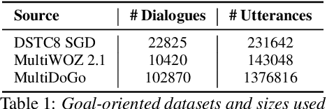 """Figure 2 for """"What's The Context?"""" : Long Context NLM Adaptation for ASR Rescoring in Conversational Agents"""