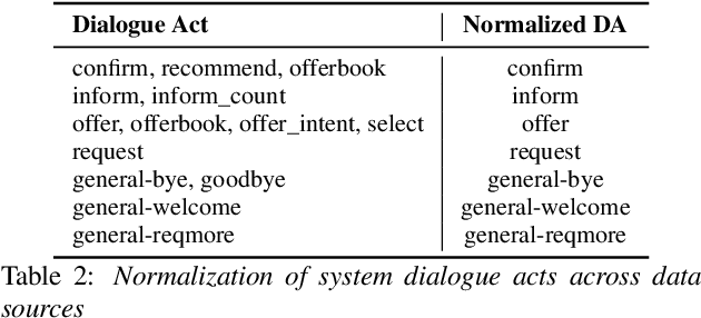 """Figure 3 for """"What's The Context?"""" : Long Context NLM Adaptation for ASR Rescoring in Conversational Agents"""
