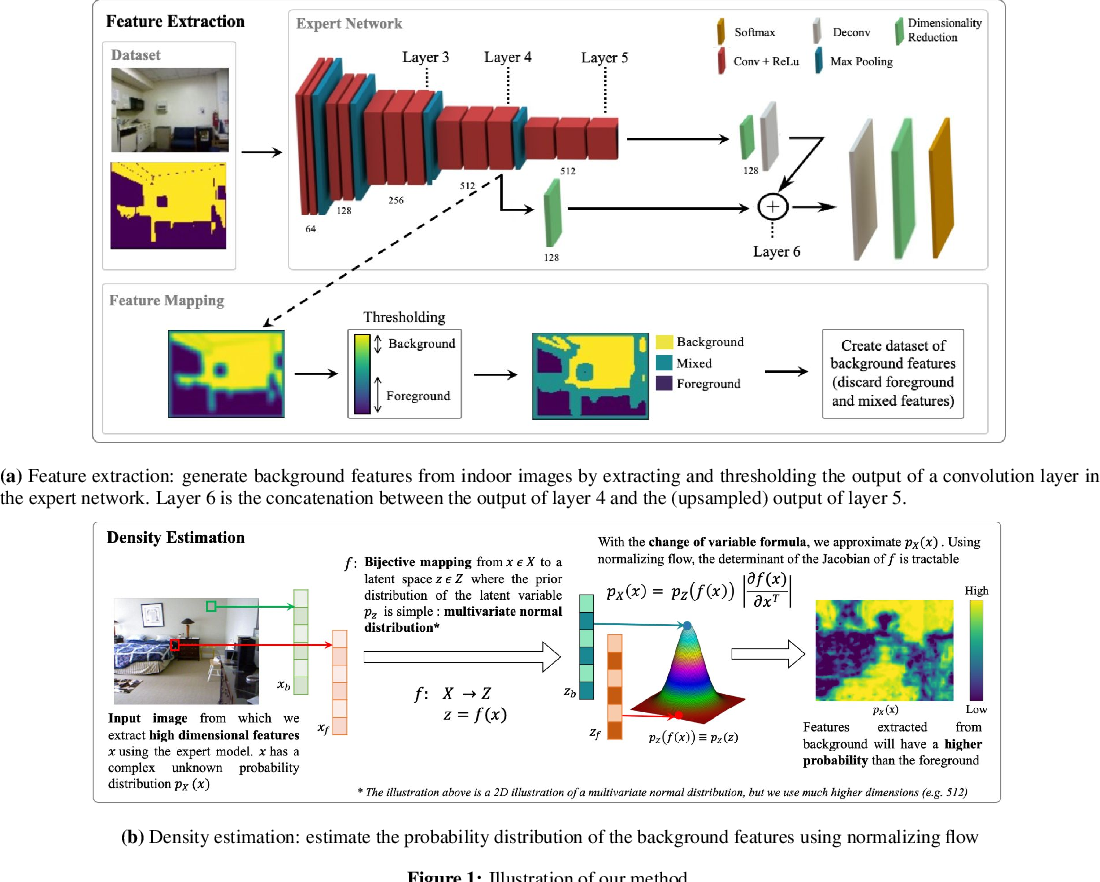 Figure 1 for Learning Densities in Feature Space for Reliable Segmentation of Indoor Scenes
