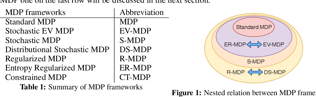 Figure 1 for A Relation Analysis of Markov Decision Process Frameworks