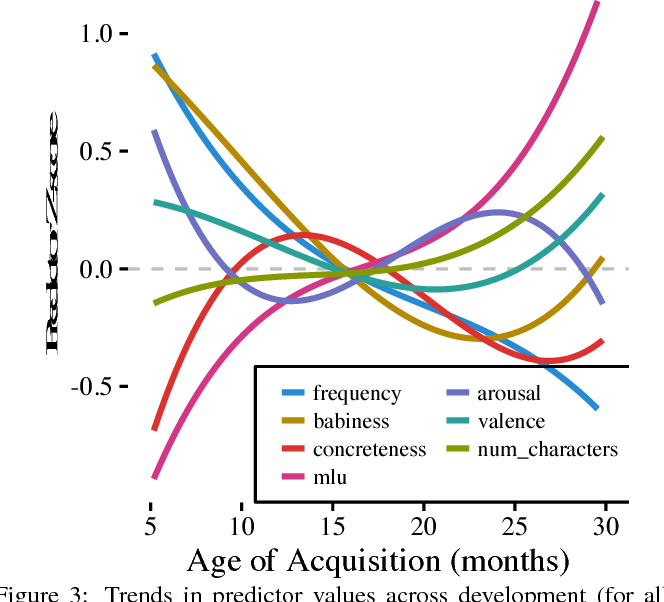 Figure 3 from From uh-oh to tomorrow: Predicting age of acquisition