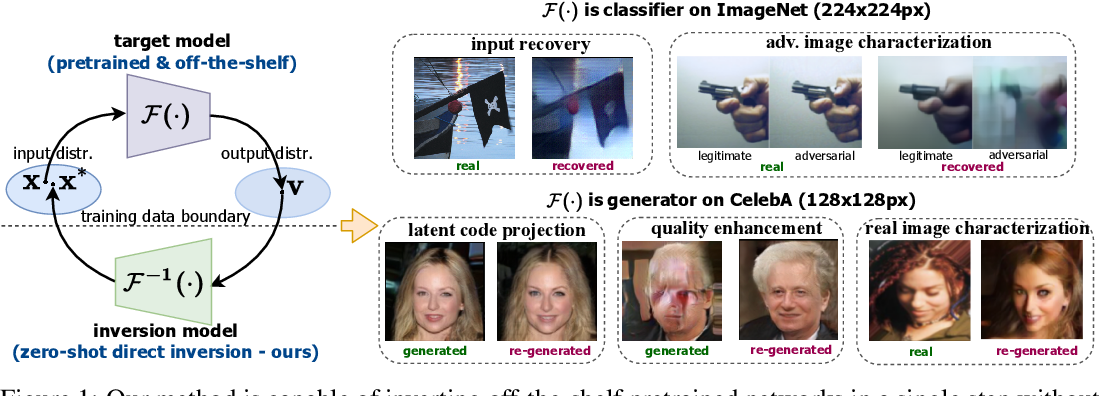 Figure 1 for Deep Neural Networks are Surprisingly Reversible: A Baseline for Zero-Shot Inversion