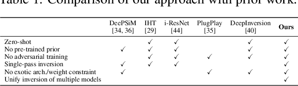 Figure 2 for Deep Neural Networks are Surprisingly Reversible: A Baseline for Zero-Shot Inversion