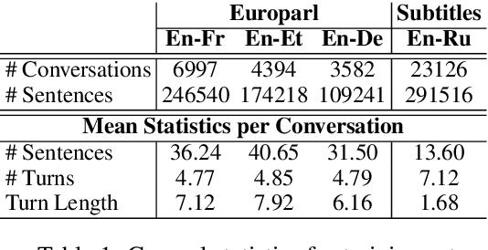 Figure 1 for Contextual Neural Model for Translating Bilingual Multi-Speaker Conversations
