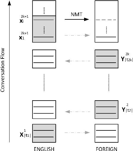 Figure 2 for Contextual Neural Model for Translating Bilingual Multi-Speaker Conversations