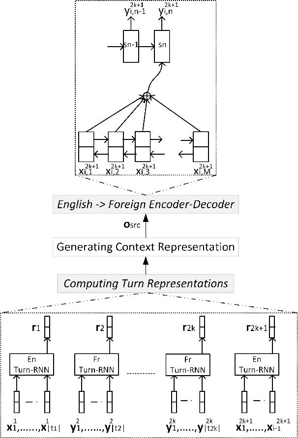 Figure 3 for Contextual Neural Model for Translating Bilingual Multi-Speaker Conversations