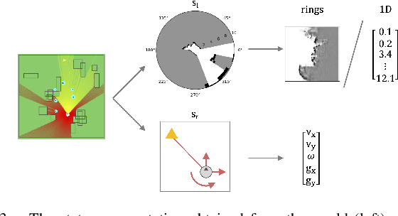 Figure 2 for NavRep: Unsupervised Representations for Reinforcement Learning of Robot Navigation in Dynamic Human Environments