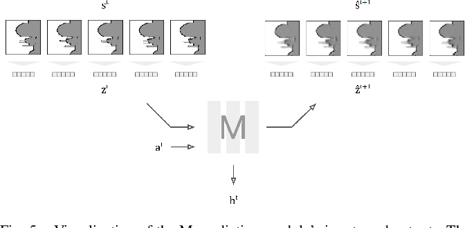 Figure 4 for NavRep: Unsupervised Representations for Reinforcement Learning of Robot Navigation in Dynamic Human Environments