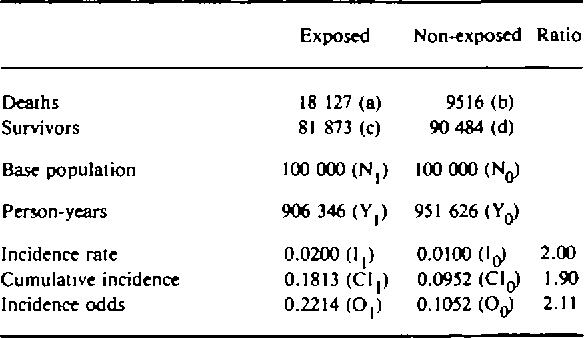 What does the odds ratio estimate in a case-control study