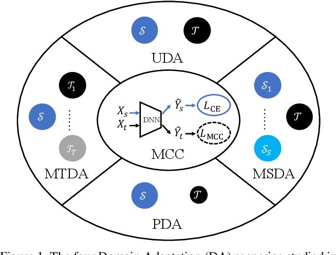 Figure 1 for Less Confusion More Transferable: Minimum Class Confusion for Versatile Domain Adaptation