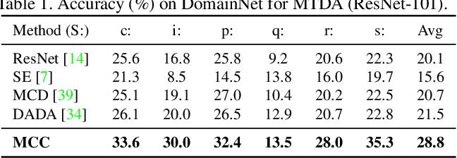 Figure 2 for Less Confusion More Transferable: Minimum Class Confusion for Versatile Domain Adaptation