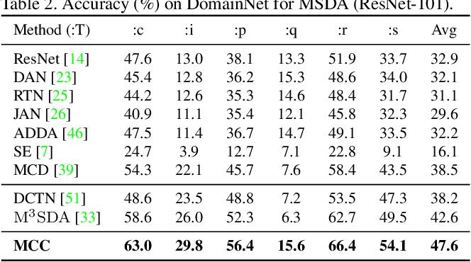 Figure 4 for Less Confusion More Transferable: Minimum Class Confusion for Versatile Domain Adaptation