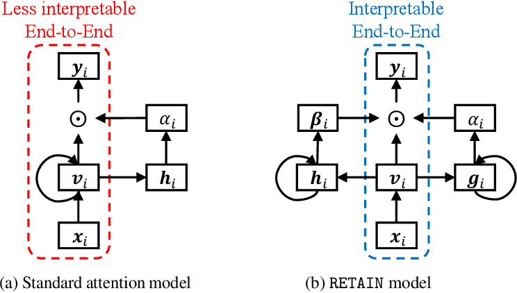 Figure 1 for RETAIN: An Interpretable Predictive Model for Healthcare using Reverse Time Attention Mechanism