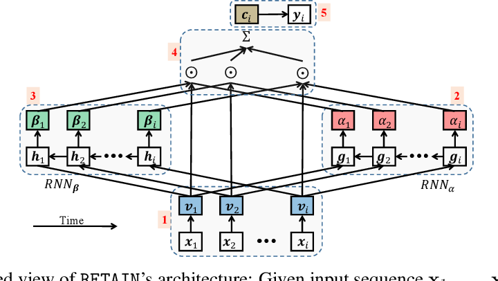 Figure 3 for RETAIN: An Interpretable Predictive Model for Healthcare using Reverse Time Attention Mechanism
