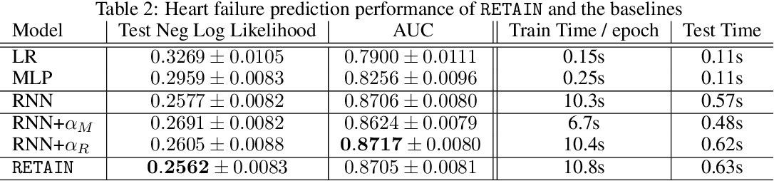 Figure 4 for RETAIN: An Interpretable Predictive Model for Healthcare using Reverse Time Attention Mechanism