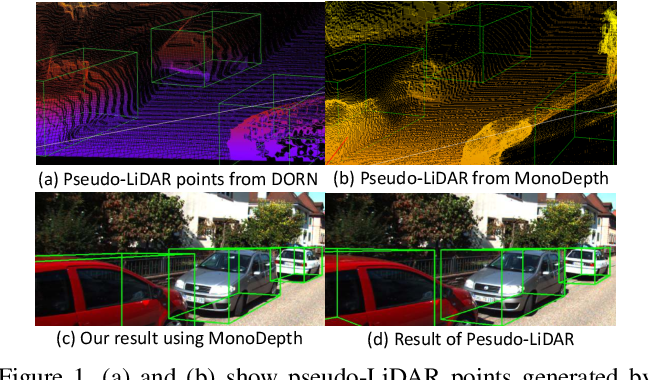 Figure 1 for Learning Depth-Guided Convolutions for Monocular 3D Object Detection