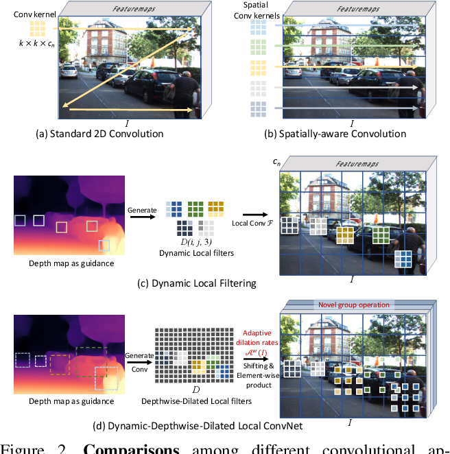 Figure 3 for Learning Depth-Guided Convolutions for Monocular 3D Object Detection