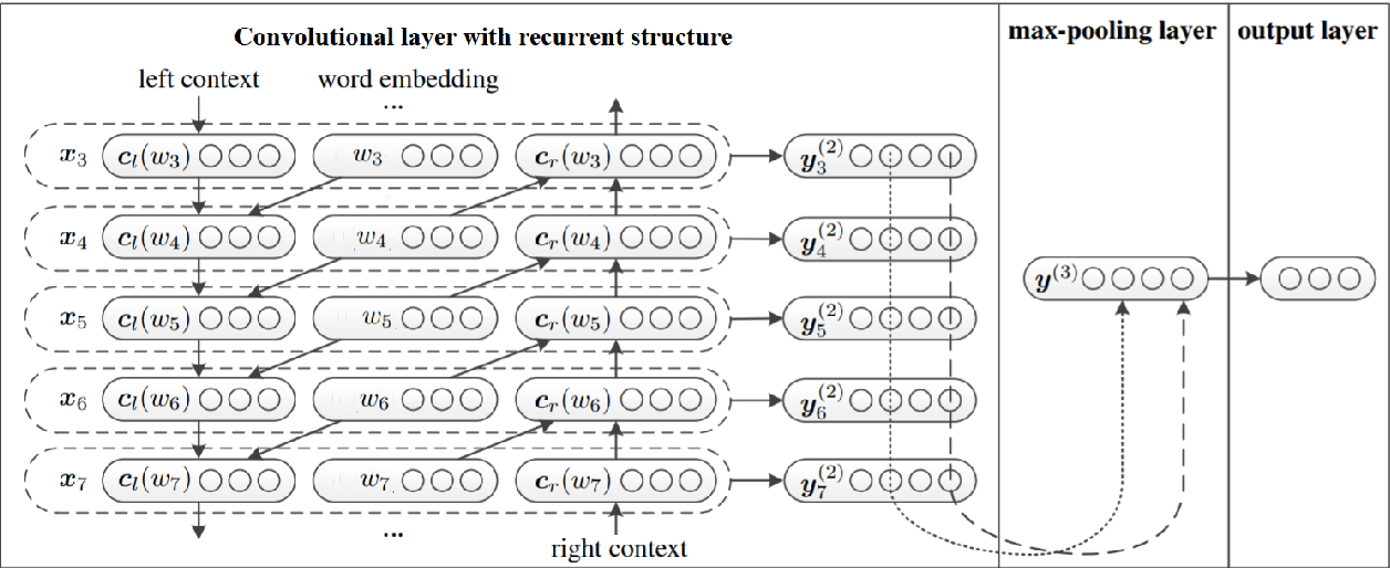 Figure 1 for LIMSI_UPV at SemEval-2020 Task 9: Recurrent Convolutional Neural Network for Code-mixed Sentiment Analysis