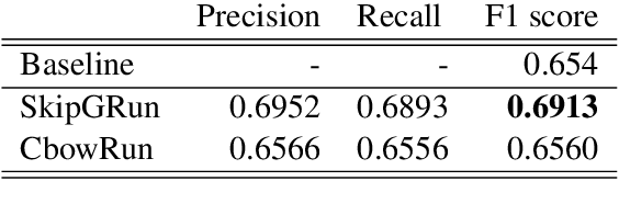 Figure 2 for LIMSI_UPV at SemEval-2020 Task 9: Recurrent Convolutional Neural Network for Code-mixed Sentiment Analysis