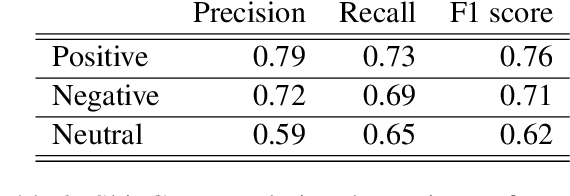 Figure 4 for LIMSI_UPV at SemEval-2020 Task 9: Recurrent Convolutional Neural Network for Code-mixed Sentiment Analysis