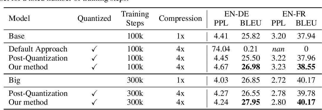 Figure 3 for Fully Quantized Transformer for Improved Translation