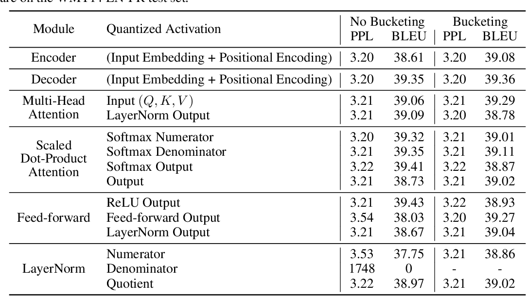 Figure 4 for Fully Quantized Transformer for Improved Translation
