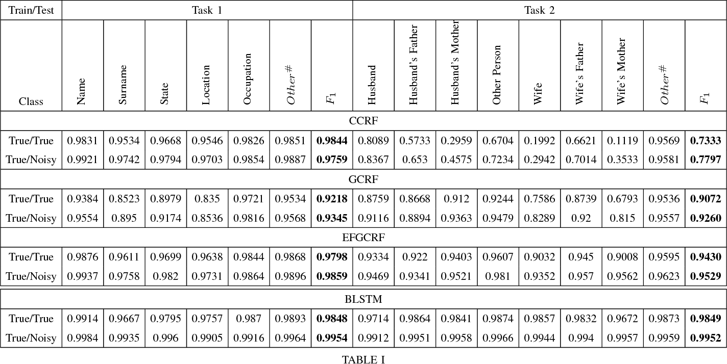 Figure 3 for Bench-Marking Information Extraction in Semi-Structured Historical Handwritten Records
