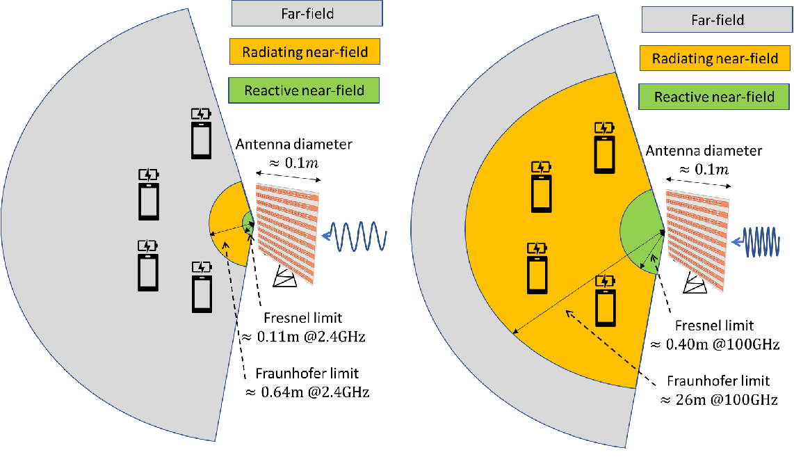 Figure 2 for Near-field Wireless Power Transfer for 6G Internet-of-Everything Mobile Networks: Opportunities and Challenges