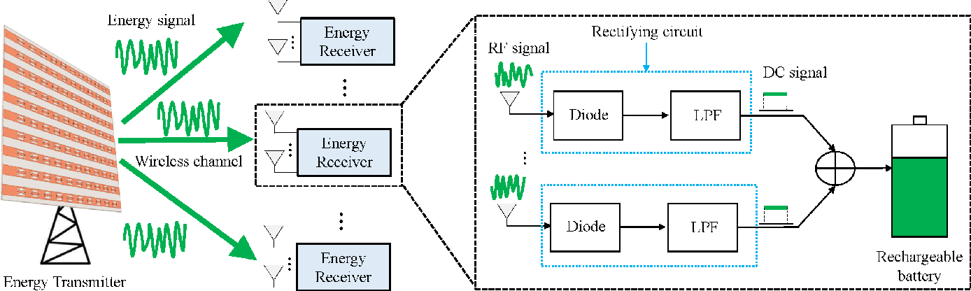 Figure 3 for Near-field Wireless Power Transfer for 6G Internet-of-Everything Mobile Networks: Opportunities and Challenges