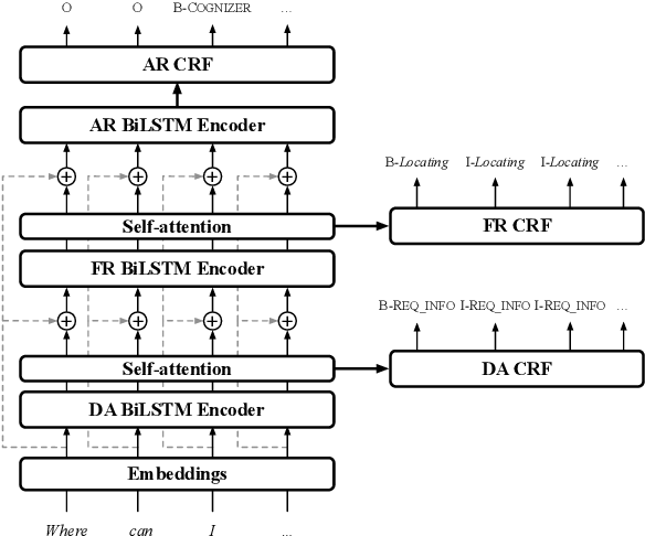 Figure 3 for Hierarchical Multi-Task Natural Language Understanding for Cross-domain Conversational AI: HERMIT NLU