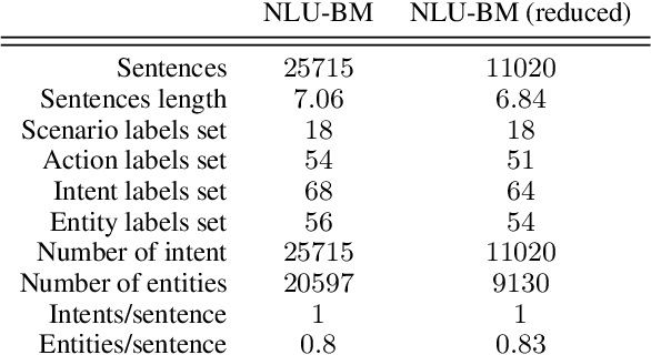 Figure 2 for Hierarchical Multi-Task Natural Language Understanding for Cross-domain Conversational AI: HERMIT NLU