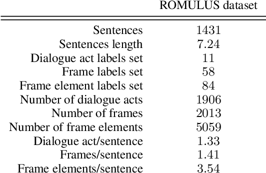 Figure 4 for Hierarchical Multi-Task Natural Language Understanding for Cross-domain Conversational AI: HERMIT NLU