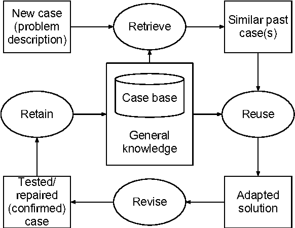 A Review Of Case Based Reasoning In Cognition Action Continuum A