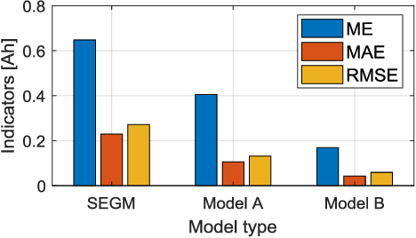 Figure 2 for Modified Gaussian Process Regression Models for Cyclic Capacity Prediction of Lithium-ion Batteries