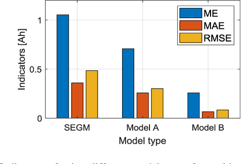 Figure 3 for Modified Gaussian Process Regression Models for Cyclic Capacity Prediction of Lithium-ion Batteries
