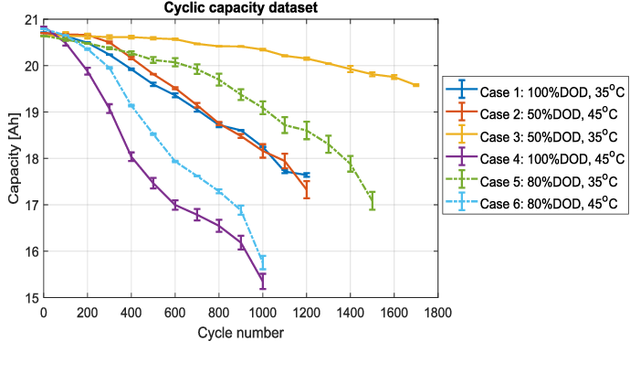 Figure 1 for Modified Gaussian Process Regression Models for Cyclic Capacity Prediction of Lithium-ion Batteries