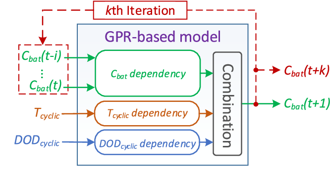 Figure 4 for Modified Gaussian Process Regression Models for Cyclic Capacity Prediction of Lithium-ion Batteries