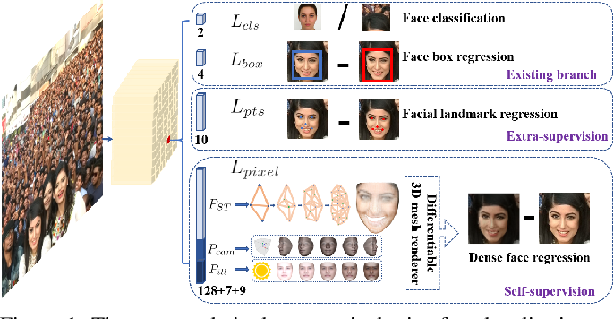 Figure 1 for RetinaFace: Single-stage Dense Face Localisation in the Wild