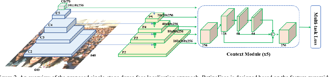 Figure 3 for RetinaFace: Single-stage Dense Face Localisation in the Wild