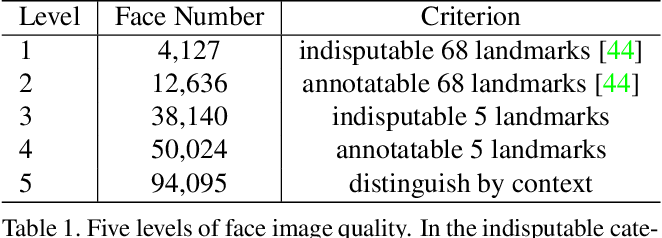Figure 2 for RetinaFace: Single-stage Dense Face Localisation in the Wild