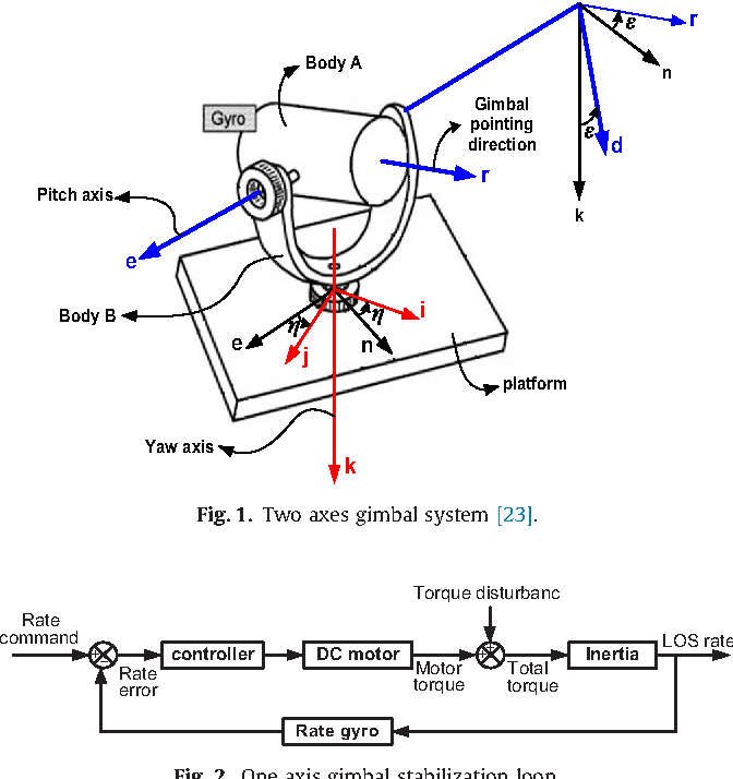 Stabilization Loop Of A Two Axes Gimbal System Using Self Tuning Pid