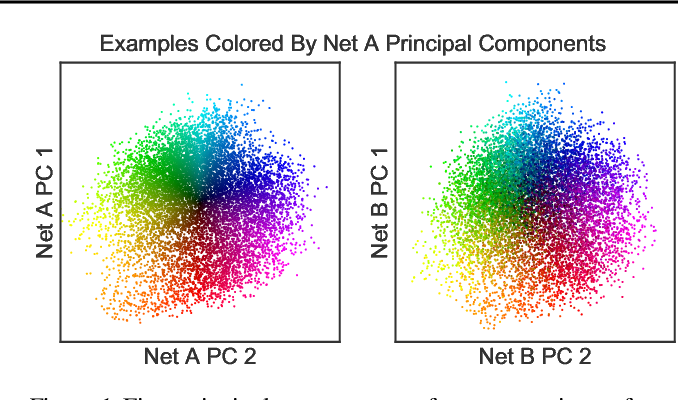 Figure 1 for Similarity of Neural Network Representations Revisited