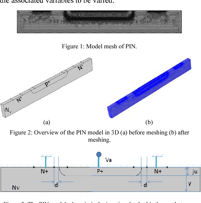 Modeling CMOS PIN photodiode using COMSOL - Semantic Scholar